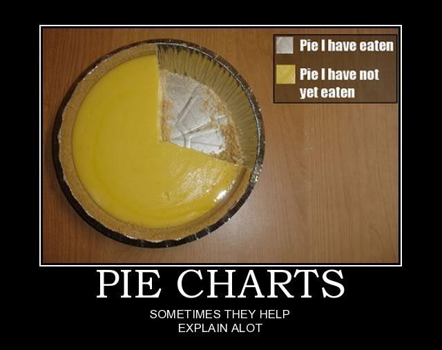 Graphs and Charts PieCharts