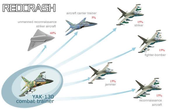 """طائرة التدريب والقتال """"ياك- 130 """" Yak-130m"""