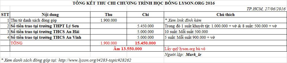 [Hình ảnh] TỔNG KẾT CHƯƠNG TRÌNH HỌC BỔNG LSO 2016 Tong-ket-thu-chi-hoc-bong2016_zpstnigjsdh