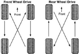 POH HENG SERVICES TYRES - Page 31 Cross_rotation