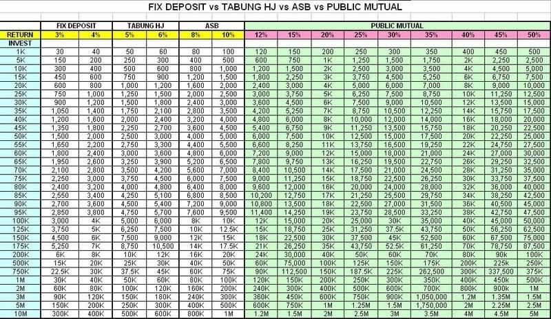 Pelaburan Public Mutual Compare