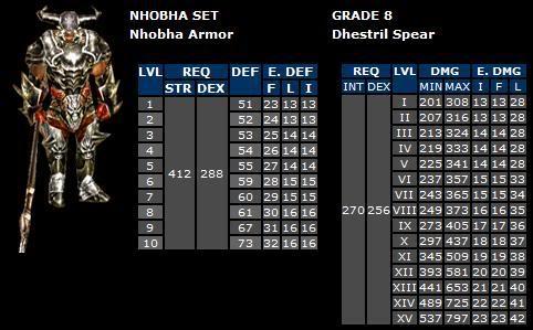 Requerimientos/Stats War Spear Spearg08