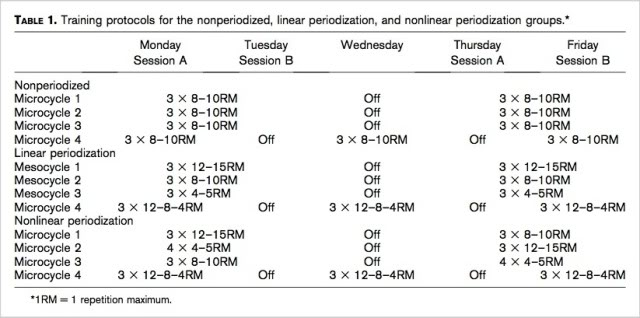Nonlinear Periodization Maximizes Strength Gains in Split Resistance Training Routine Picture8