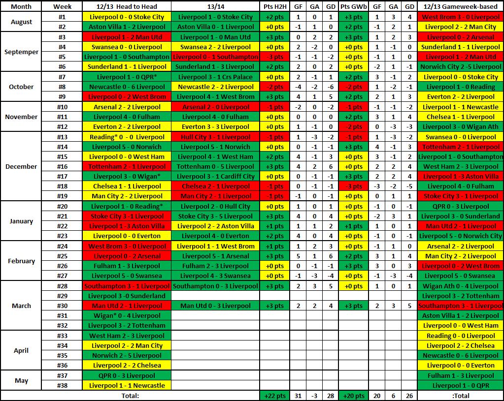 Results Comparison - Page 7 SeasonResults_zps806a9ebf