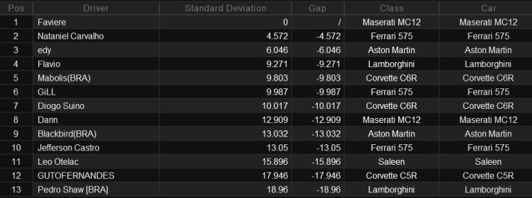 Resultados 2ª Etapa - Monza. Consisetapa2fia
