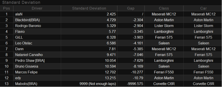 Resultados 3ª Etapa - Adria (Fia GT). Consisetapa3gt3