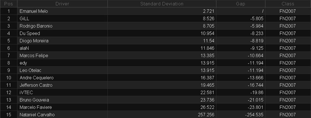 Resultados 8ª Etapa - Jerez. Consisetapa8nippon