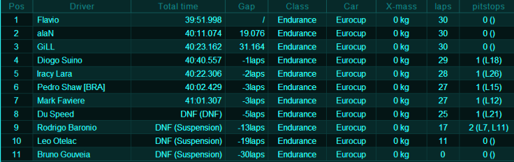 Resultados 2ª Etapa - Londrina, Brasil. Raceetapa2megane