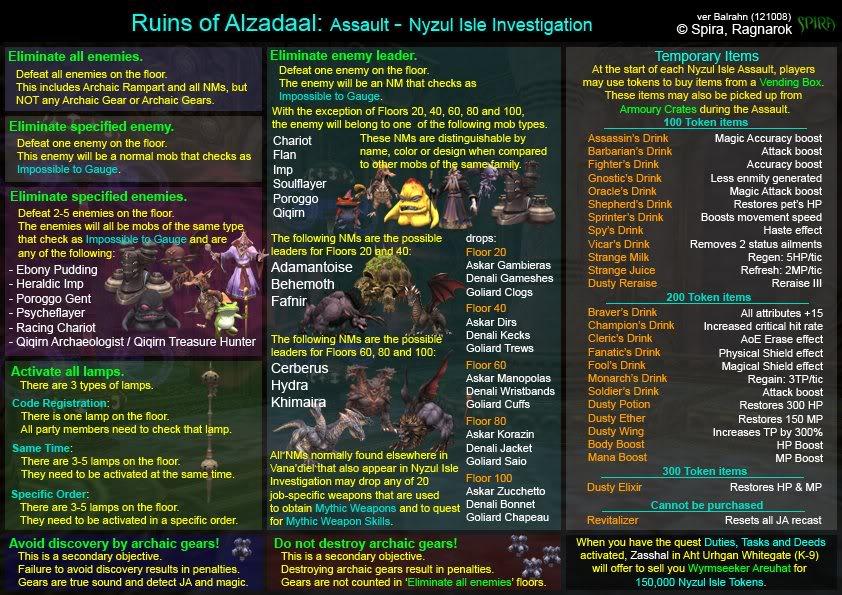 Nyzul Isle Chart/Guide/Reference A4nyzul