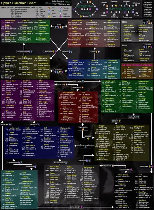 Skillchain Chart Spirasc