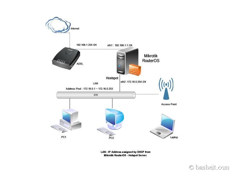 Sử dụng MIKROTIK RouterOS cho việc quản lý truy cập Internet Mikrotiktopo