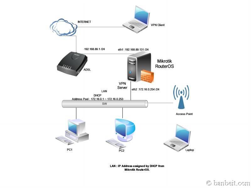 Sử dụng MIKROTIK RouterOS cho việc quản lý truy cập Internet Vpntopo