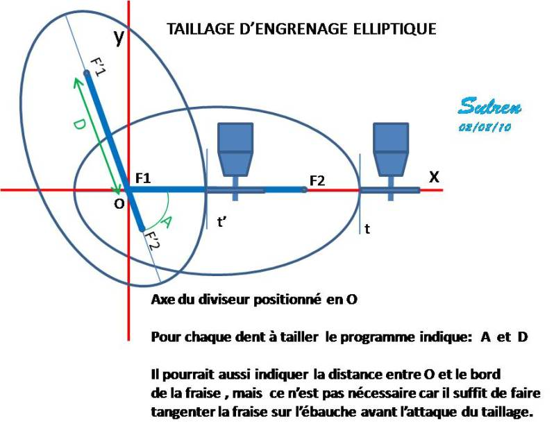Taillage d'engrenages elliptiques. Comment s'y prendre? TaillageEllipse2D