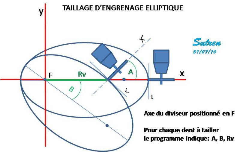 Taillage d'engrenages elliptiques. Comment s'y prendre? TaillageEllipseD