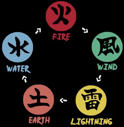 Jerarquía de Chakra FiveBasicElements
