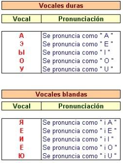 Lecciones de ruso Vocales-1