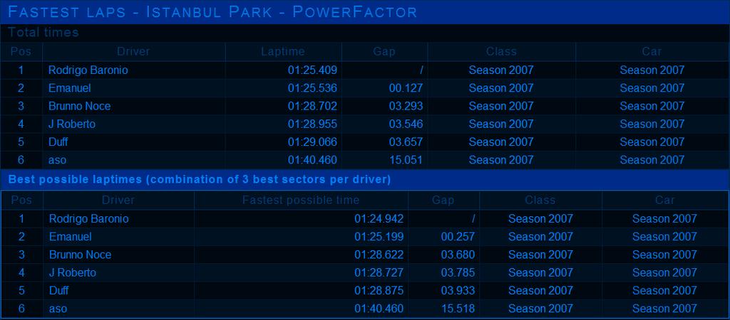 MINI RACE - ISTAMBUL - 13/12 ( NÃO OFICIAL ) Mini-tempos