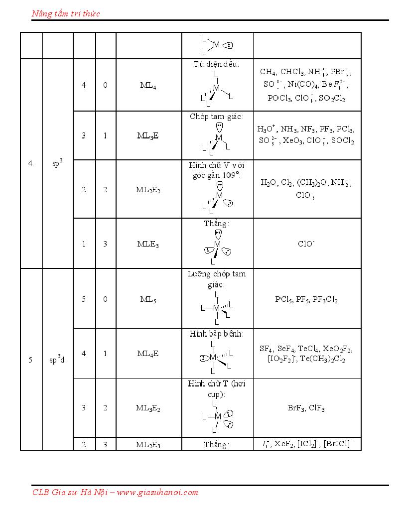 Quy tắc viết công thức Cấu tạo theo Lewis, CTCT + Dạng lai hóa + Hình học phân tử Lewis10008