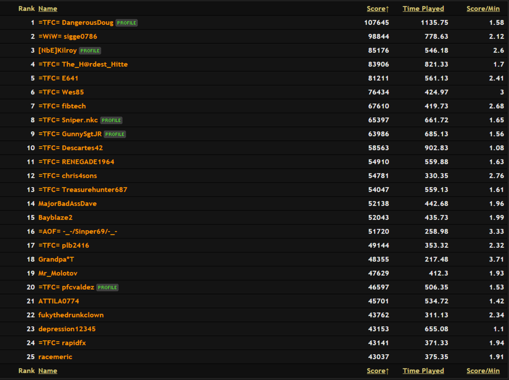 THE GOOD OLD DAYS Top%2025%20TFC%20Players_zps1gbybz6r