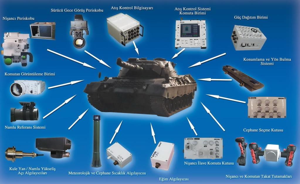 لماذا تهتم السعودية بالدبابة التركية Altay.... Aselsan-1-1
