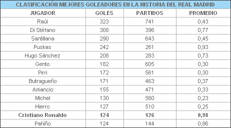 Cristiano Ronaldo Dac18509aa81b94185b233dc2a184b7c