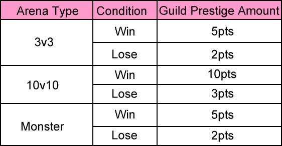 Guild War System Untitled-1