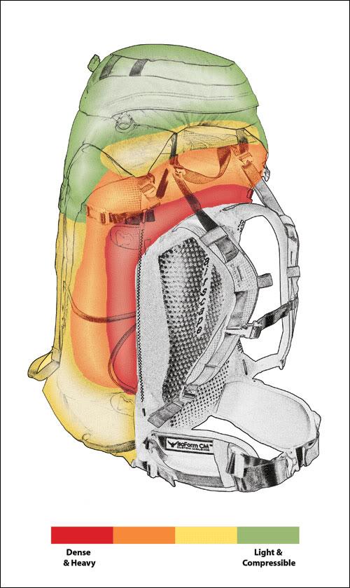 ruksak i ostala oprema (težina) - Page 2 AE_How2PackR2