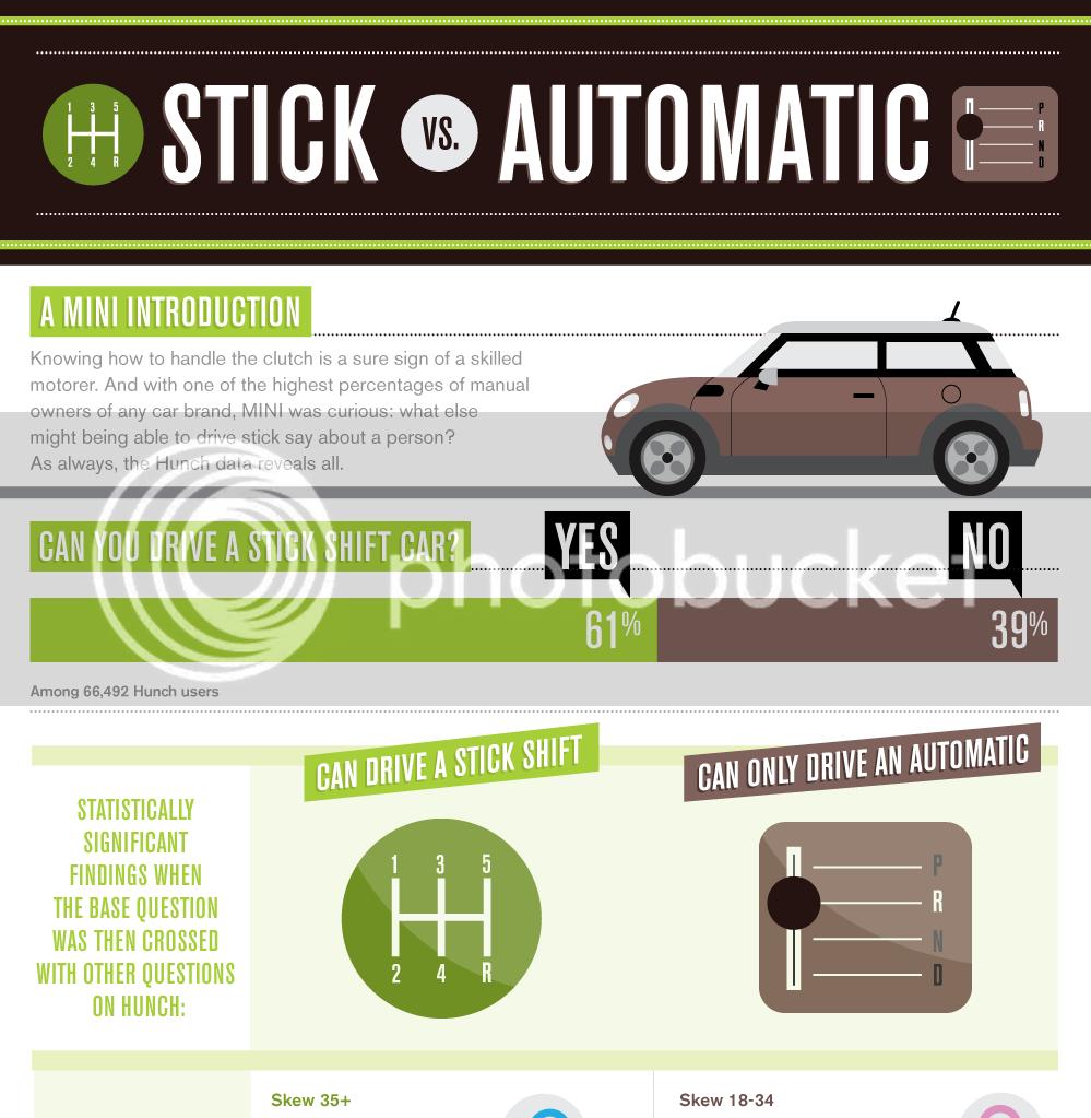 Stick Drivers vs. Automatic Drivers. Stick-1