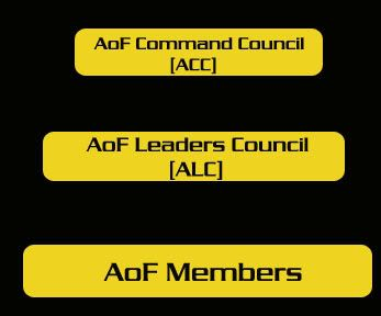 AoF Leadership Structure Hierpsd