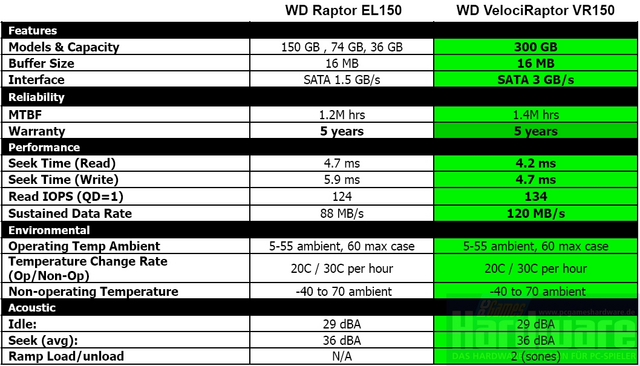 [Analise] Western Digital Velociraptor 300GB Raptorvergleich