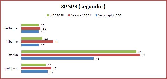[Analise] Western Digital Velociraptor 300GB XPtests