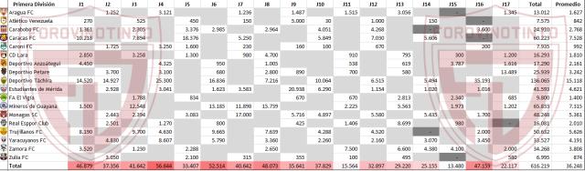 Estadísticas Torneo Apertura Asistencias-1