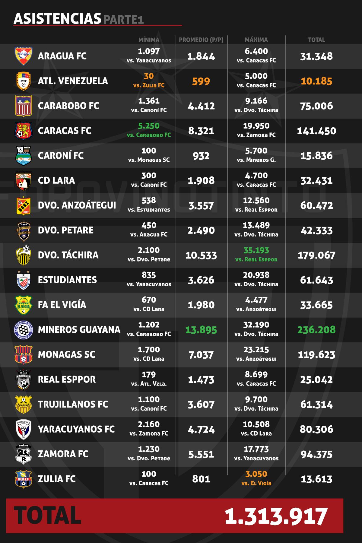 Estadísticas Temporada 2010/11 Asistencias1