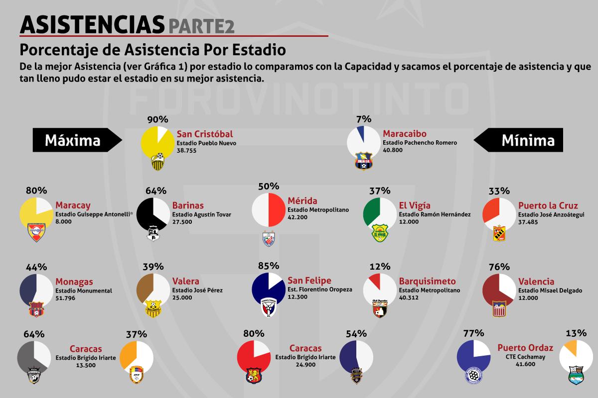 Estadísticas Temporada 2010/11 Asistencias2