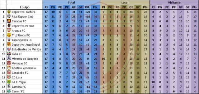 Estadísticas Torneo Apertura Tabla-completa