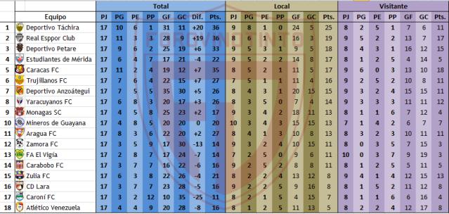 Estadísticas Torneo Apertura Tabla-local