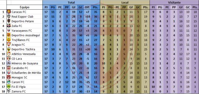 Estadísticas Torneo Apertura Tabla-visitante