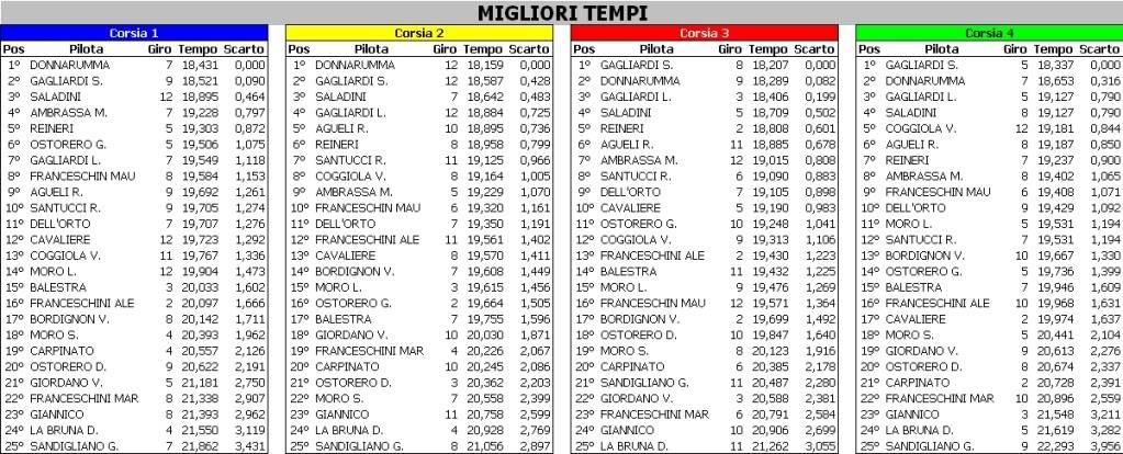 4° OPV PILOTI 2011 SAVIGLIANO RESOCONTO G0014-2-MiglioriTempi