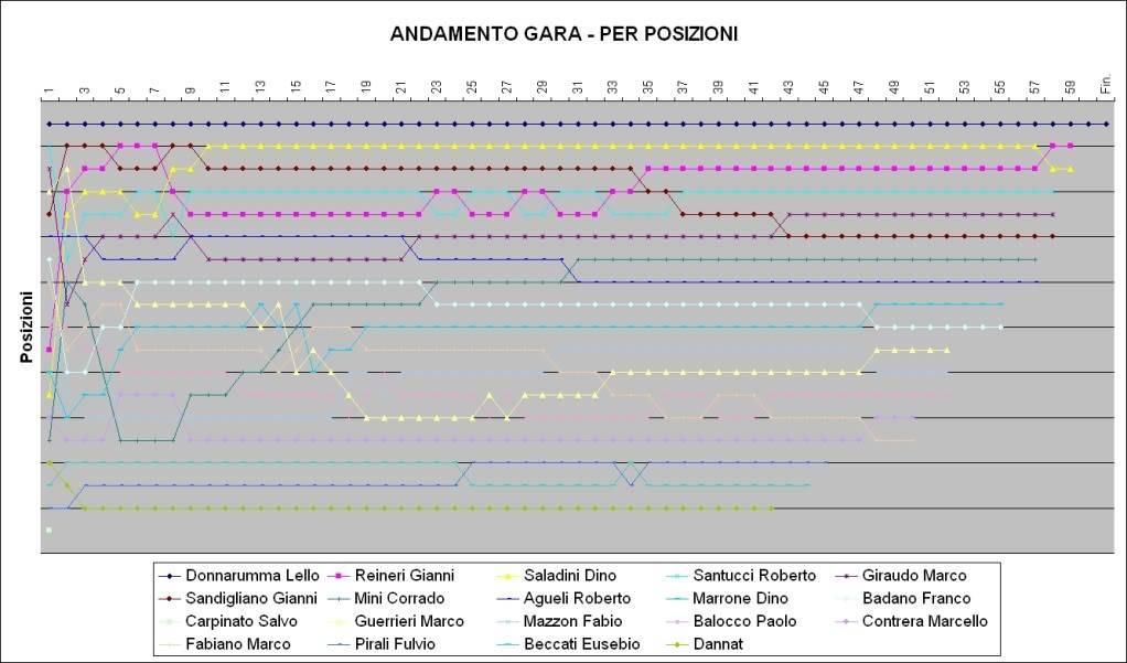 CLASSIFICHE GARA 4 F.1 NONNO SLOT 4a-4-AndamentoGara