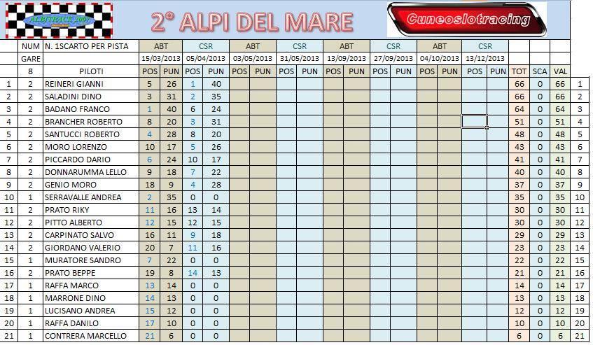 """Gara 2 """"Alpi del Mare 2"""" CLASCAMPPOSTGARA2_zps69b44d55"""