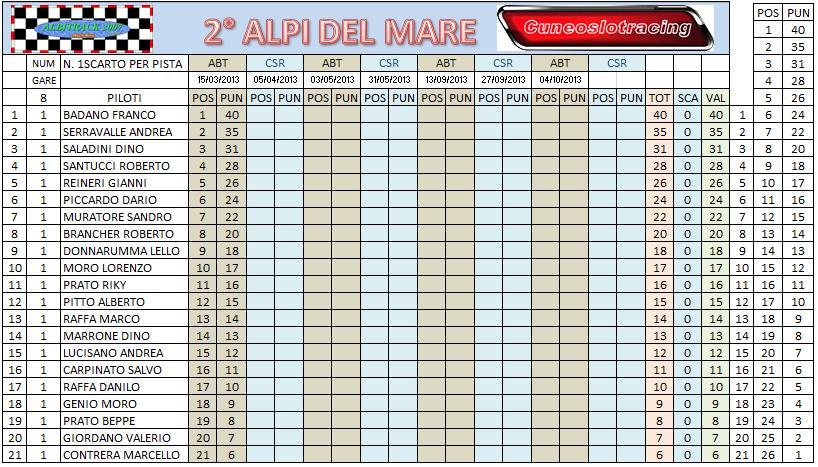 REPORT GARA 1 ALPI DEL MARE 2 Camppostgara1_zpsb01b42ea