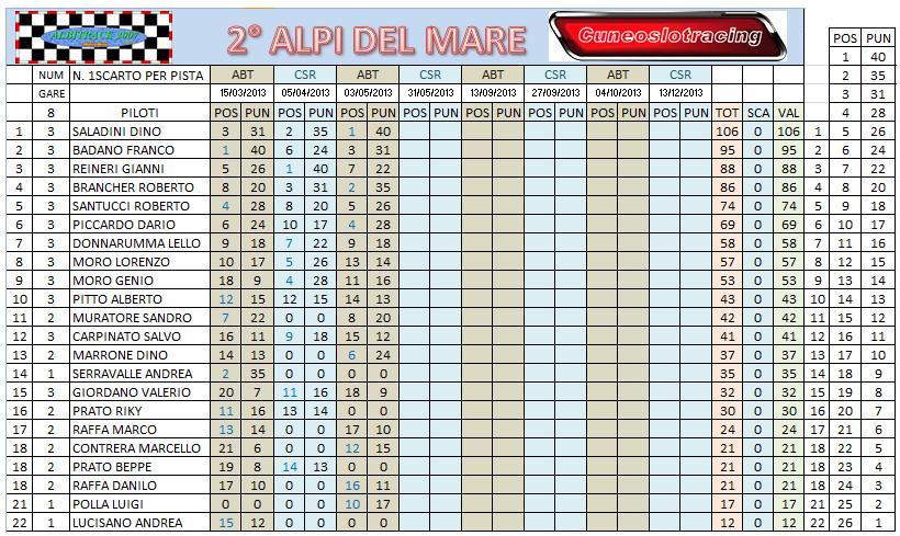 Storie di gara 3 Alpi del mare 2 Clacamp_3_zps53c3aa56