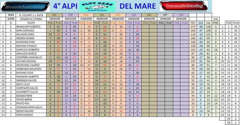 Alpi del mare gara 6 CSR risultati CLACAMPPOST6SCAR_zpsb0dctlyx