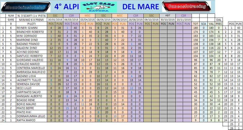Alpi del mare gara 6 CSR risultati CLACAMPPOST6_zps36wzba04