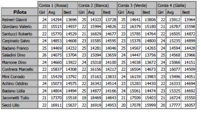 Alpi del mare gara 6 CSR risultati GIRI%20VELOCI%20GARA%206_zpsymulxahk