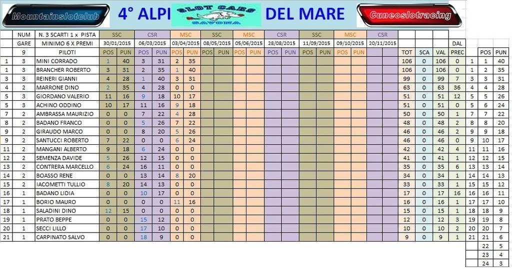 Alpi del mare 2015 gara 3 risultati. Clacamppostgara3_zpsrdlviaby