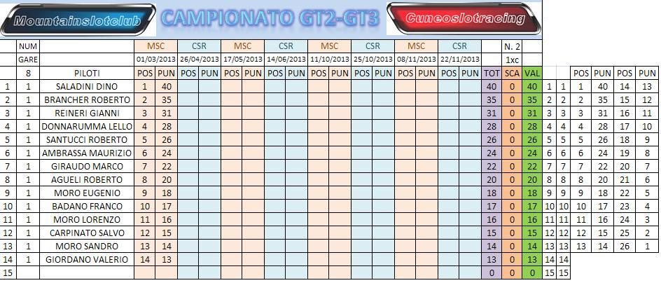 E' INIZIATO IL CAMPIONATO GT2/3 CLASSGENGT3_1_zps17b7ad87
