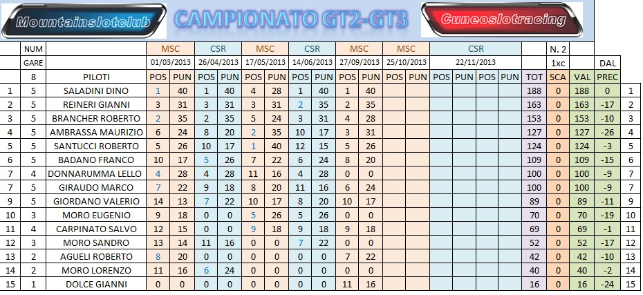 GARA 5 GT2/GT3 RESOCONTO E CLASSIFICHE CLASSPOSTGARA5_zps1ae9a108