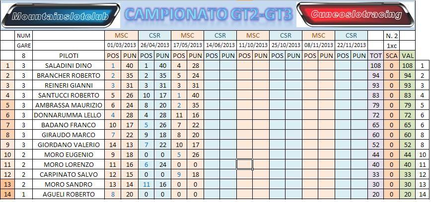 classifche gara 3 campionato GT2 GT3 CLADOPOGARA3_zpsa0e0b1b6