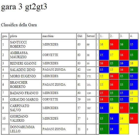 classifche gara 3 campionato GT2 GT3 CLAGARA3MSC_zps6ff64b9e